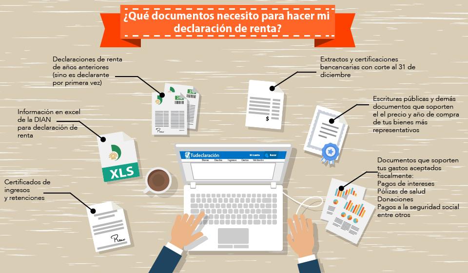 Infografía documentos hacer declaración de la renta